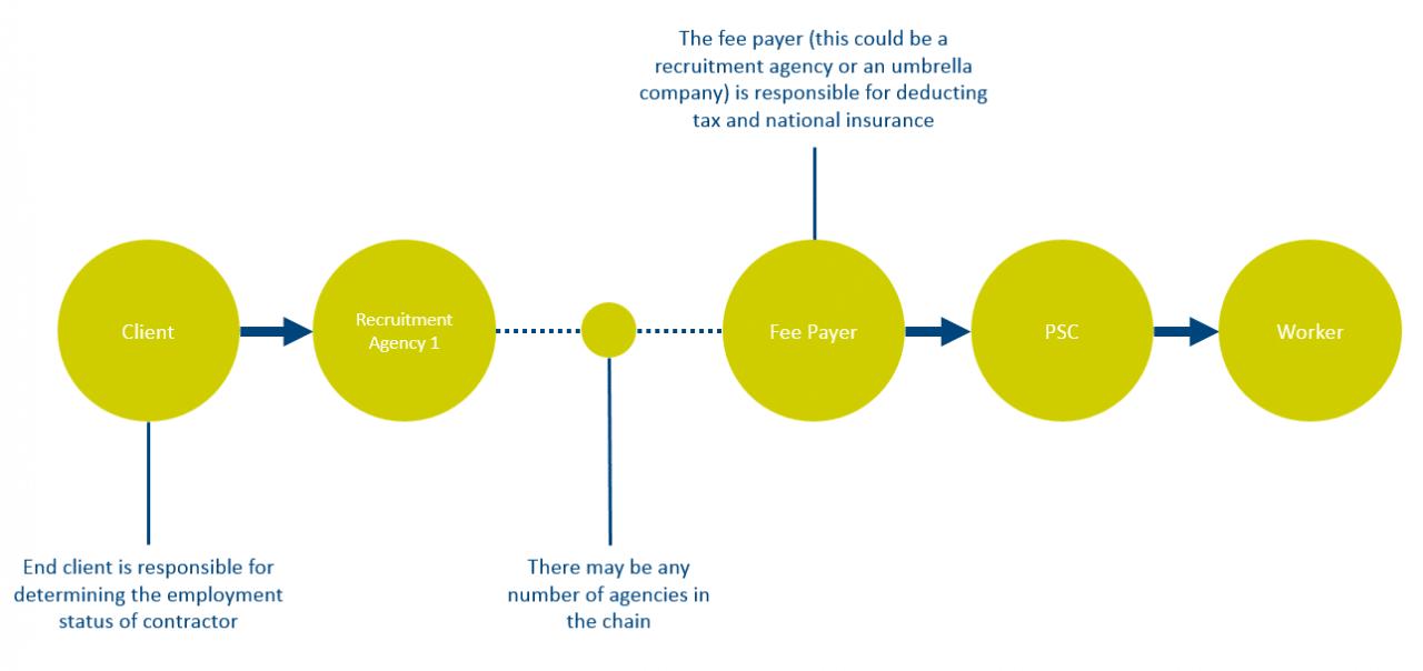 IR35 Changes Diagram